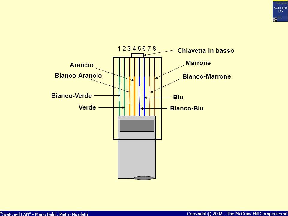Switched LAN - Mario Baldi, Pietro Nicoletti Copyright © 2002 - The McGraw-Hill Companies srl Blu 1 2 3 4 5 6 7 8 Bianco-Verde Verde Arancio Bianco-Ar