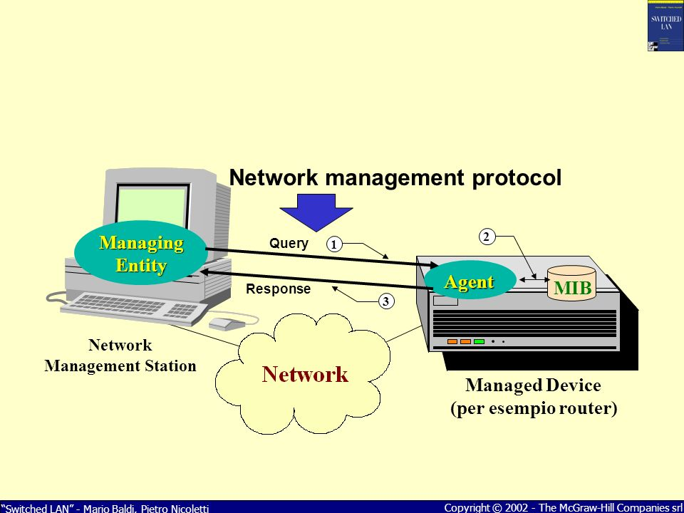 Switched LAN - Mario Baldi, Pietro Nicoletti Copyright © The McGraw-Hill Companies srl Agent Managed Device (per esempio router) MIB Network Management Station Managing Entity Query Response 3 1 Network management protocol 2