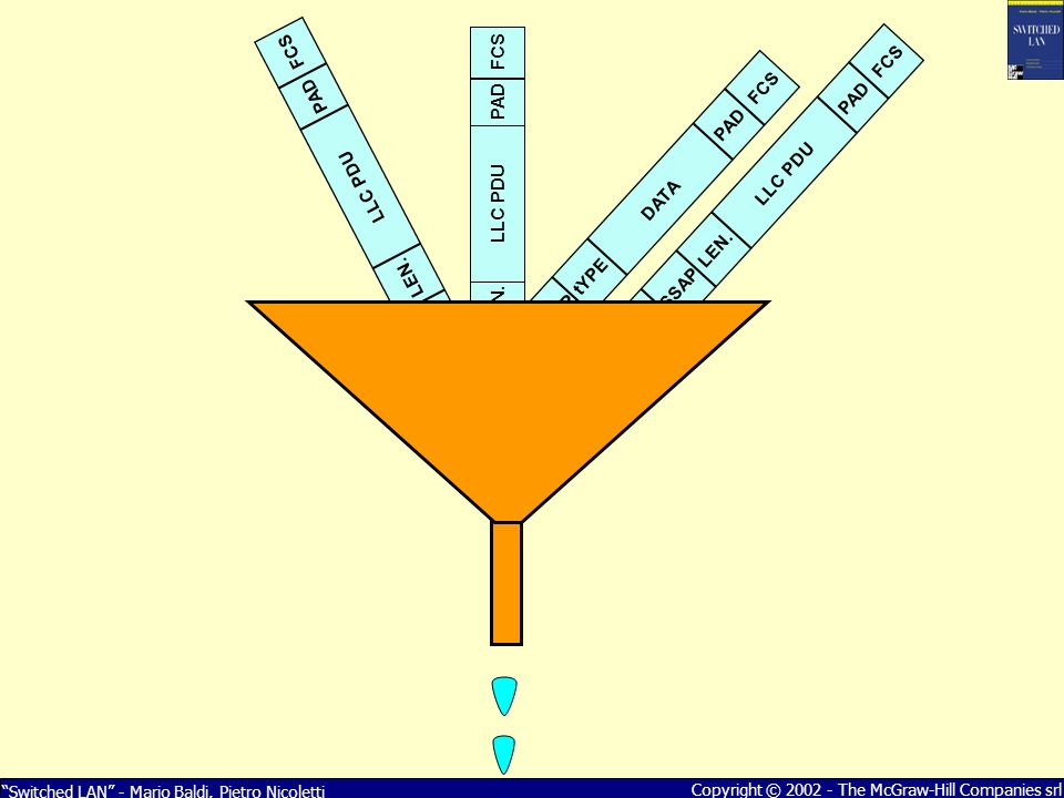 Switched LAN - Mario Baldi, Pietro Nicoletti Copyright © 2002 - The McGraw-Hill Companies srl PREAM.SFDDSAPSSAPLEN.LLC PDUPADFCS BPDU: Root Identifier = 7D00.00E01E3E28AC BPDU: Priority = 7D00 BPDU: MAC Address = 00E01E3E28AC BPDU: BPDU: Root Path Cost = 500 BPDU:...