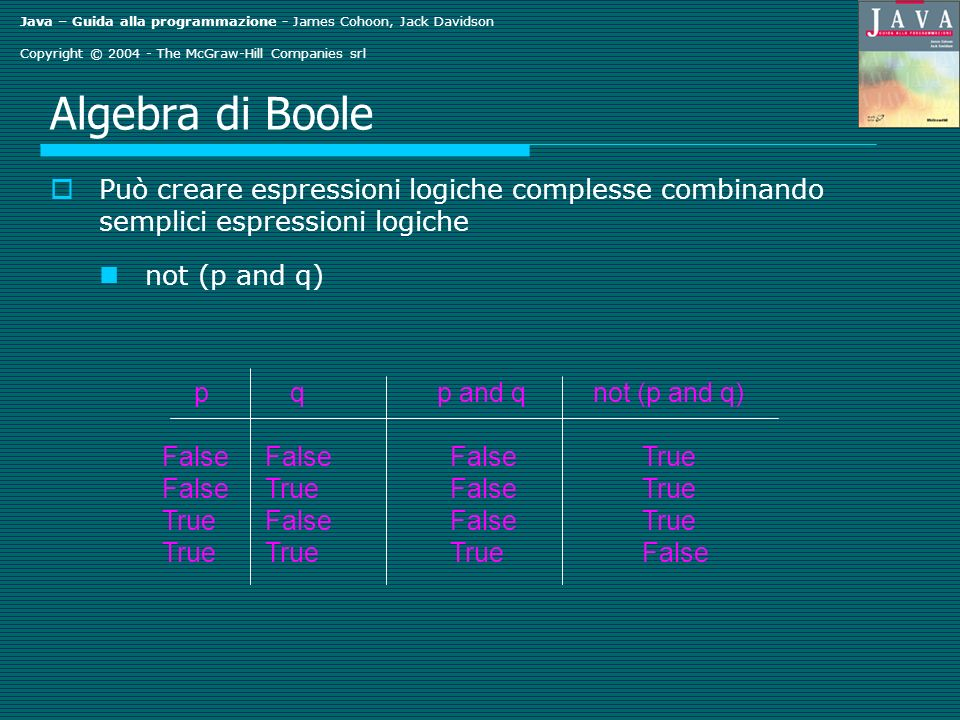 Java – Guida alla programmazione - James Cohoon, Jack Davidson Copyright © 2004 - The McGraw-Hill Companies srl Algebra di Boole Può creare espressioni logiche complesse combinando semplici espressioni logiche not (p and q) pq p and q not (p and q) False FalseFalseTrue False TrueFalseTrue True FalseFalseTrue True TrueTrueFalse