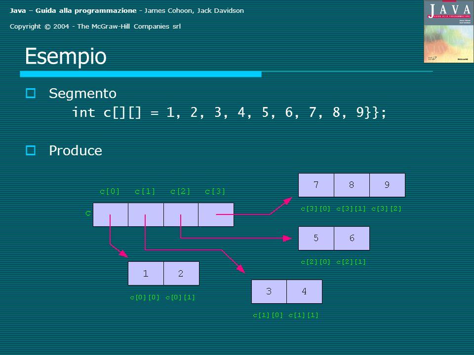 Java – Guida alla programmazione - James Cohoon, Jack Davidson Copyright © 2004 - The McGraw-Hill Companies srl Esempio Segmento int c[][] = 1, 2, 3, 4, 5, 6, 7, 8, 9}}; Produce