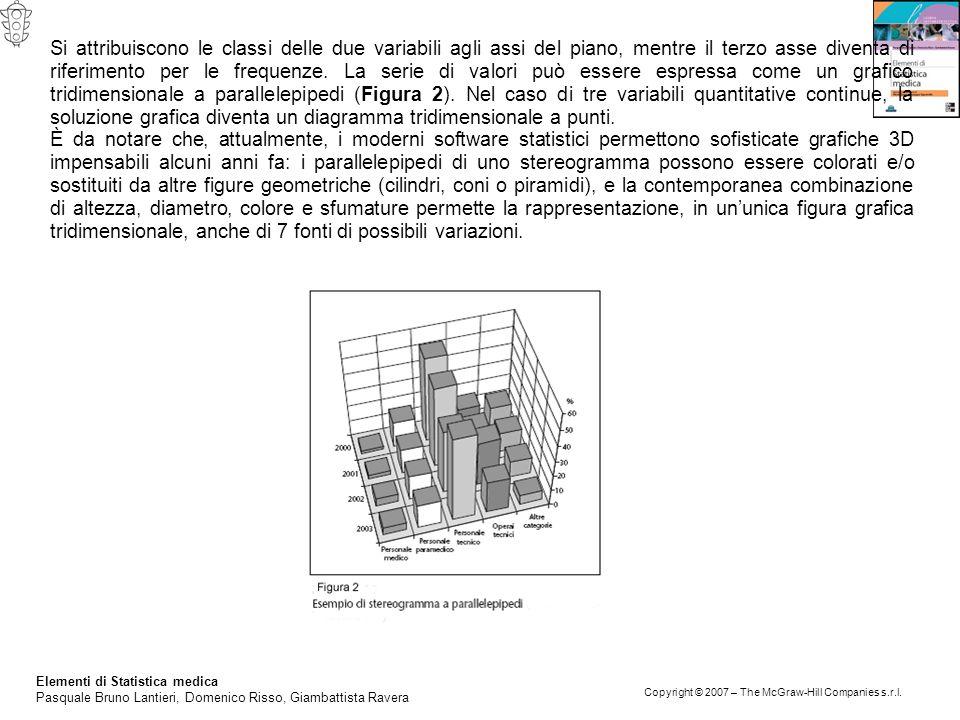 Elementi di Statistica medica Pasquale Bruno Lantieri, Domenico Risso, Giambattista Ravera Copyright © 2007 – The McGraw-Hill Companies s.r.l. Si attr