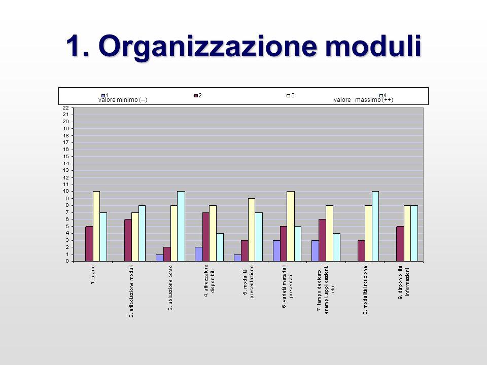 1. Organizzazione moduli valore minimo (--) valore massimo (++)