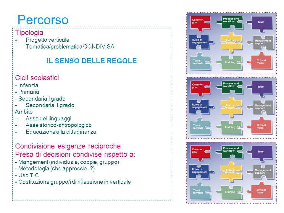 Percorso Tipologia -Progetto verticale -Tematica/problematica CONDIVISA IL SENSO DELLE REGOLE Cicli scolastici - Infanzia - Primaria - Secondaria I gr