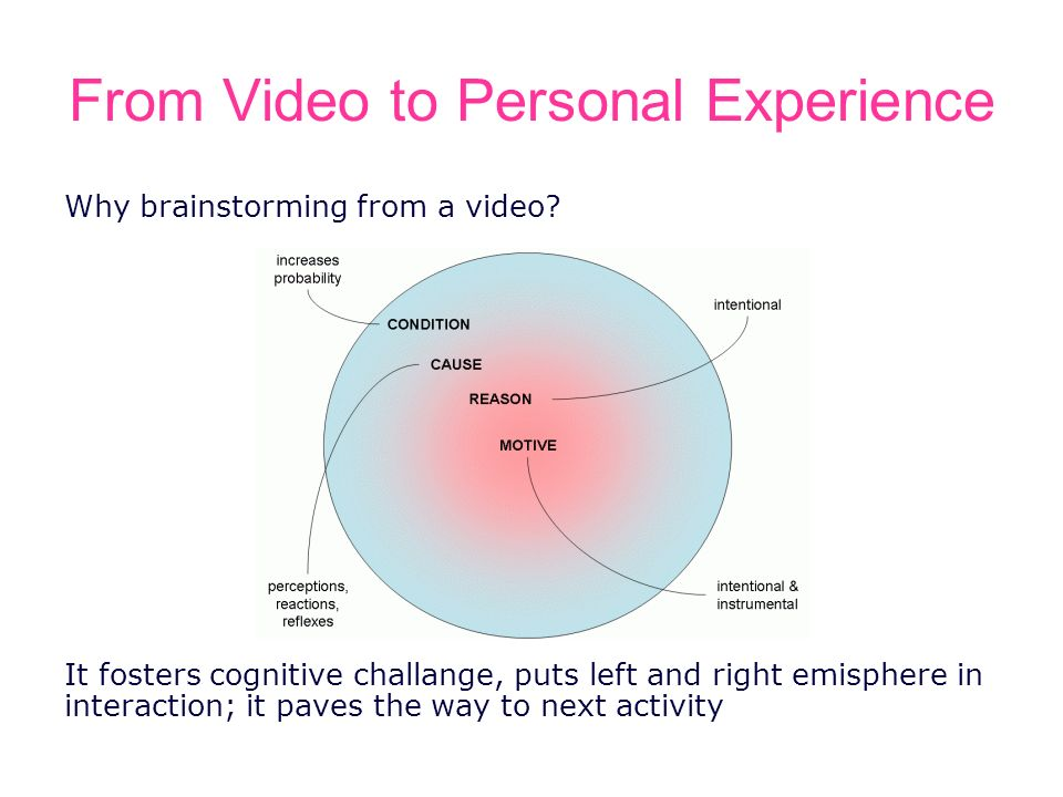 From Video to Personal Experience Why brainstorming from a video? It fosters cognitive challange, puts left and right emisphere in interaction; it pav