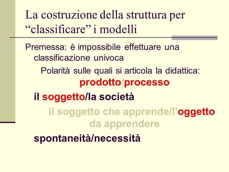 La costruzione della struttura per classificare i modelli Premessa: è impossibile effettuare una classificazione univoca Polarità sulle quali si artic