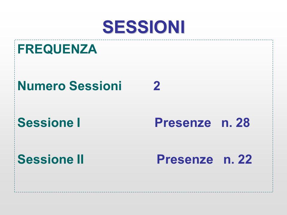 SESSIONI FREQUENZA Numero Sessioni 2 Sessione I Presenze n. 28 Sessione II Presenze n. 22