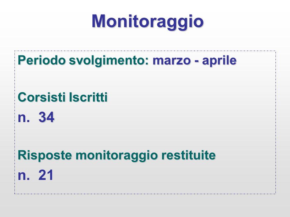 Monitoraggio Periodo svolgimento: marzo - aprile Corsisti Iscritti 34 n. 34 Risposte monitoraggio restituite n. 21