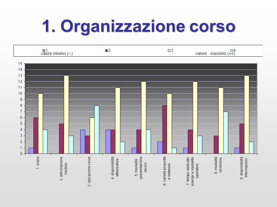 1. Organizzazione corso