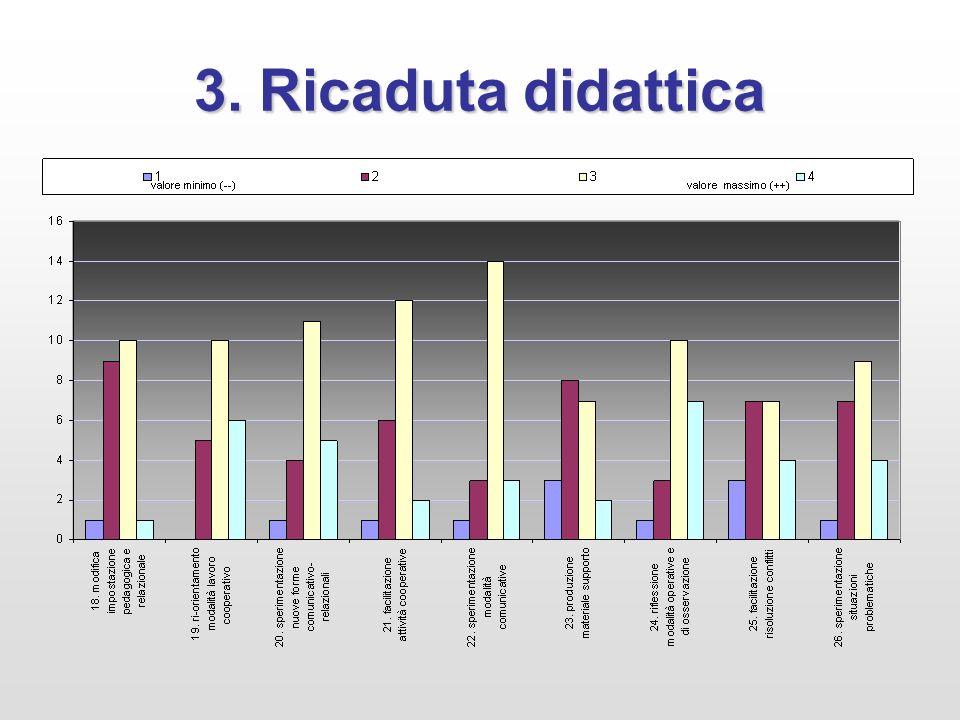 3. Ricaduta didattica