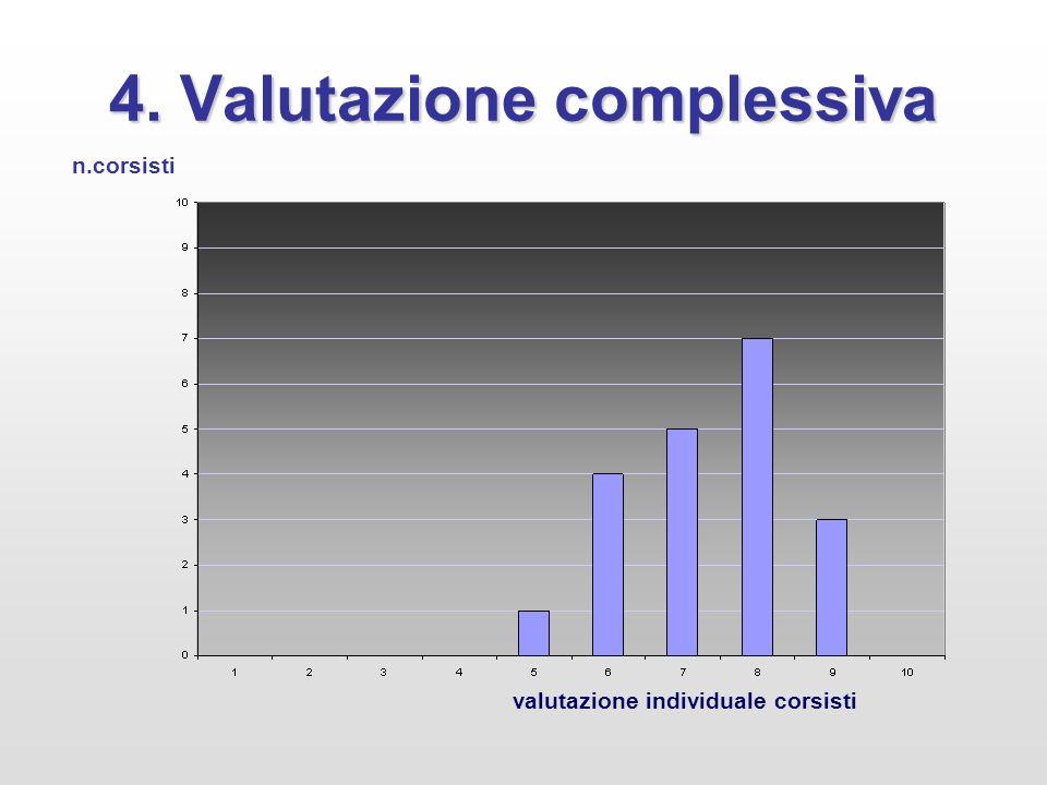 4. Valutazione complessiva valutazione individuale corsisti n.corsisti