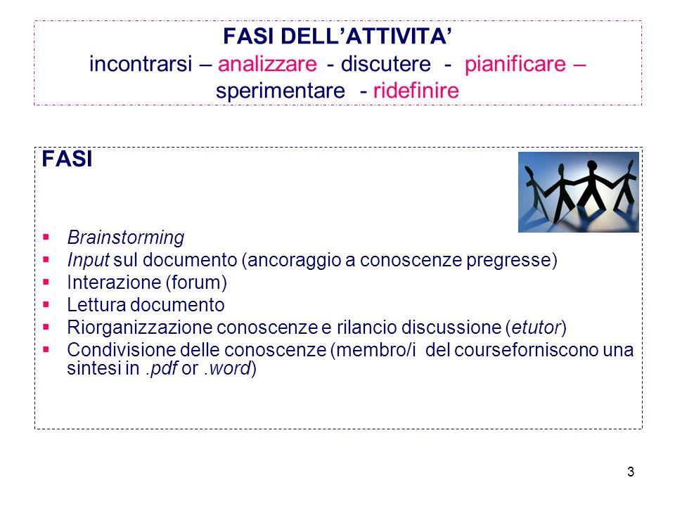 3 FASI DELLATTIVITA incontrarsi – analizzare - discutere - pianificare – sperimentare - ridefinire FASI Brainstorming Input sul documento (ancoraggio