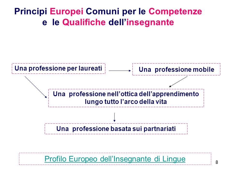 8 Principi Europei Comuni per le Competenze e le Qualifiche dellinsegnante Una professione basata sui partnariati Una professione mobile Una professione per laureati Una professione nellottica dellapprendimento lungo tutto larco della vita Profilo Europeo dellInsegnante di Lingue