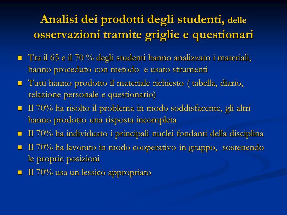 Analisi dei prodotti degli studenti, delle osservazioni tramite griglie e questionari Tra il 65 e il 70 % degli studenti hanno analizzato i materiali,