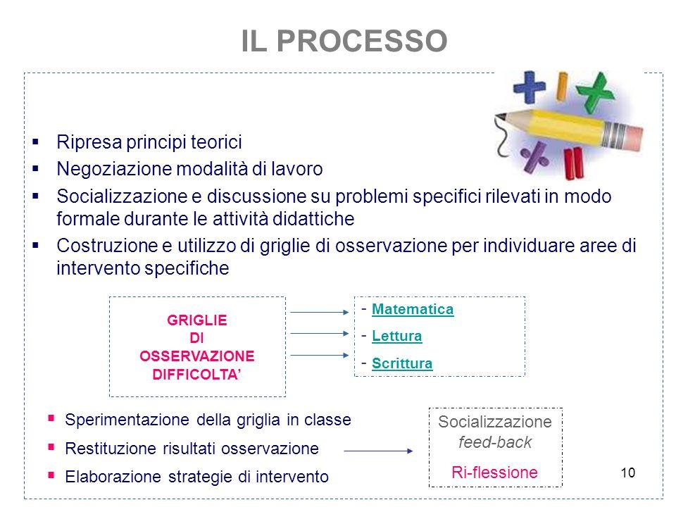 IL PROCESSO 10 Ripresa principi teorici Negoziazione modalità di lavoro Socializzazione e discussione su problemi specifici rilevati in modo formale d