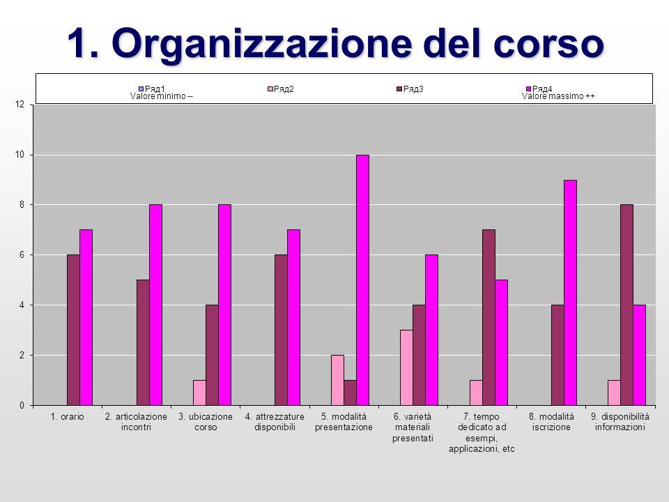 1. Organizzazione del corso Valore minimo -- Valore massimo ++