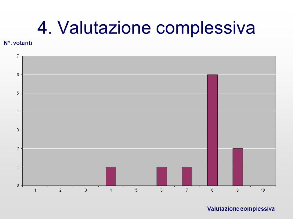 4. Valutazione complessiva N°. votanti Valutazione complessiva