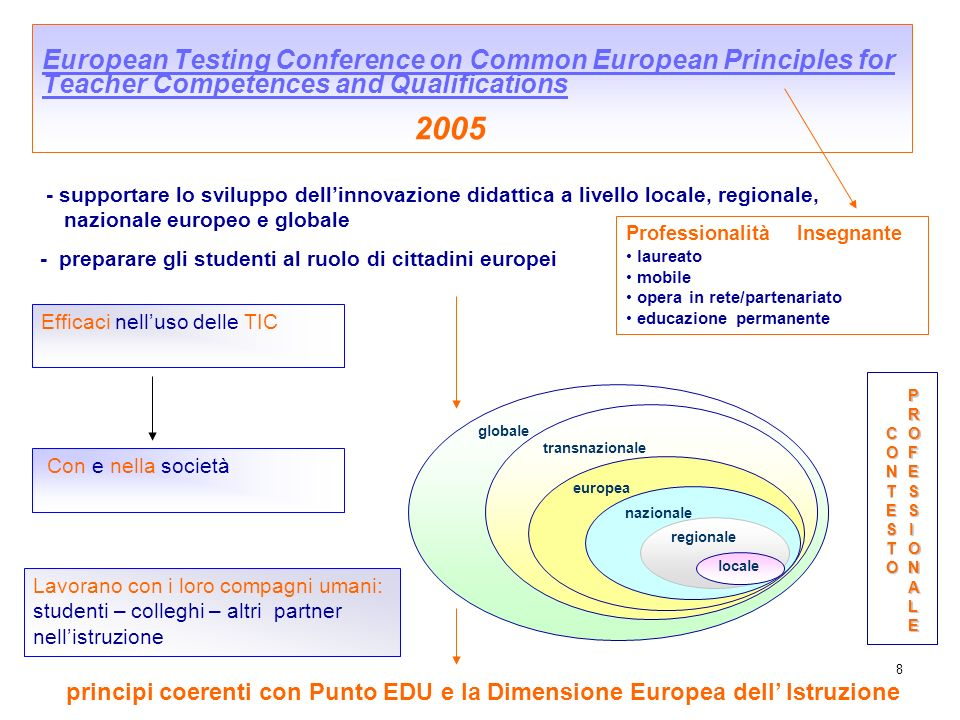 8 European Testing Conference on Common European Principles for Teacher Competences and Qualifications 2005 European Testing Conference on Common Euro