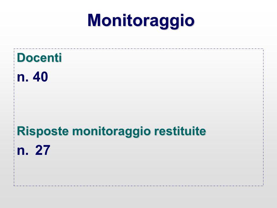 Monitoraggio Docenti n. 40 Risposte monitoraggio restituite n.27