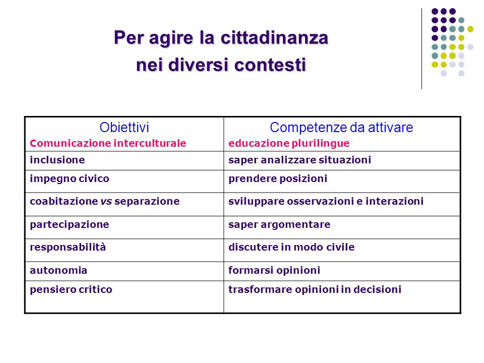 Per agire la cittadinanza nei diversi contesti Obiettivi Comunicazione interculturale Competenze da attivare educazione plurilingue inclusionesaper an
