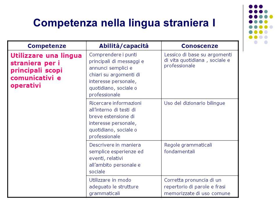 CompetenzeAbilità/capacitàConoscenze Utilizzare una lingua straniera per i principali scopi comunicativi e operativi Comprendere i punti principali di