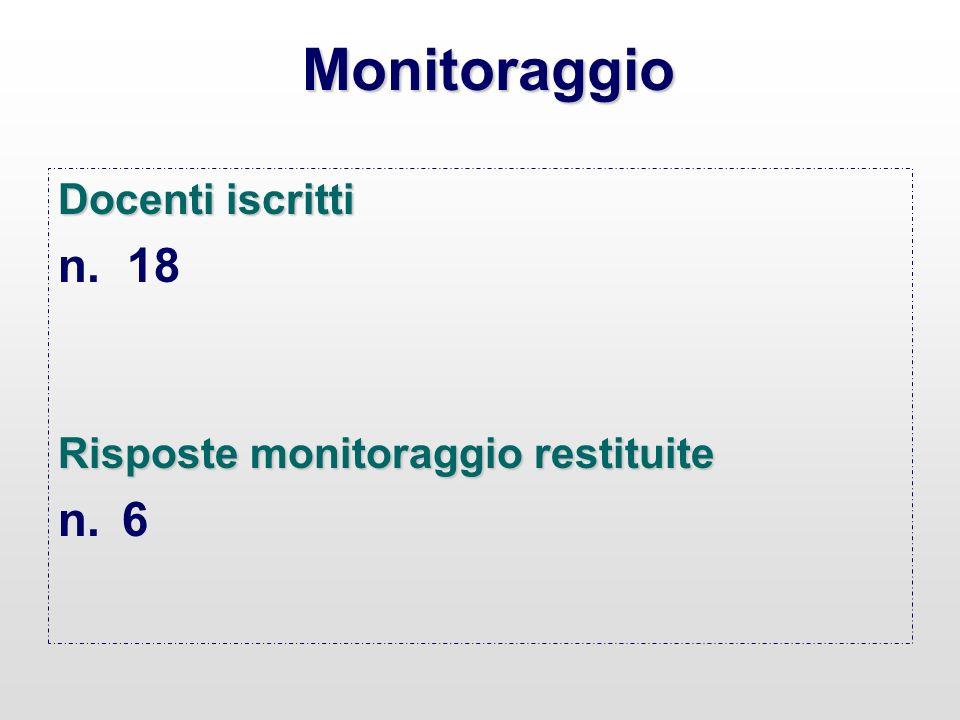 Monitoraggio Docenti iscritti n. 18 Risposte monitoraggio restituite n.6