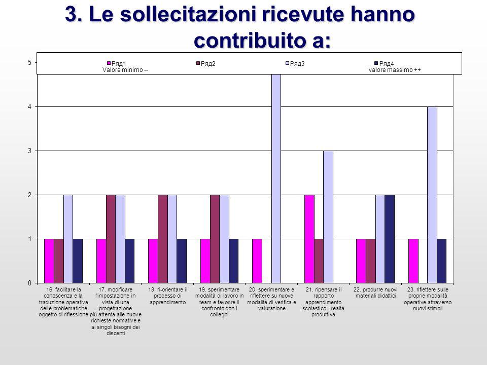 4. Valutazione complessiva Valutazione complessiva N°. votanti