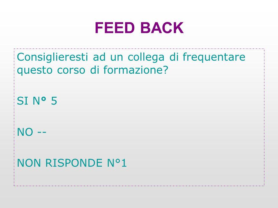 Consiglieresti ad un collega di frequentare questo corso di formazione? SI N° 5 NO -- NON RISPONDE N°1 FEED BACK