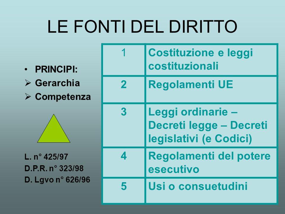 I REGOLAMENTI SCOLASTICI 1.Costituzione 2.Regolamenti UE 3.Leggi italiane 4.Regolamenti I.Governativi II.Ministeriali III.Singola scuola 5.Usi D.P.R.