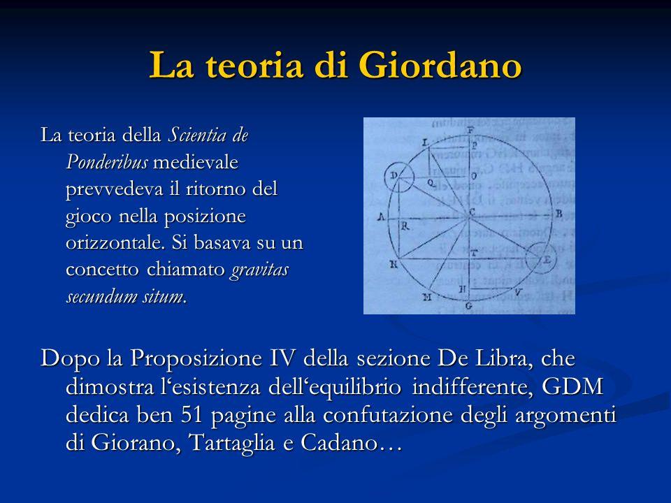 La teoria di Giordano La teoria della Scientia de Ponderibus medievale prevvedeva il ritorno del gioco nella posizione orizzontale. Si basava su un co