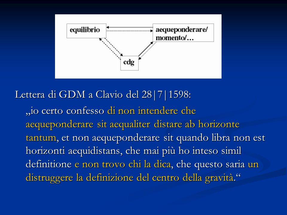 Lettera di GDM a Clavio del 28|7|1598: io certo confesso di non intendere che aequeponderare sit aequaliter distare ab horizonte tantum, et non aequep