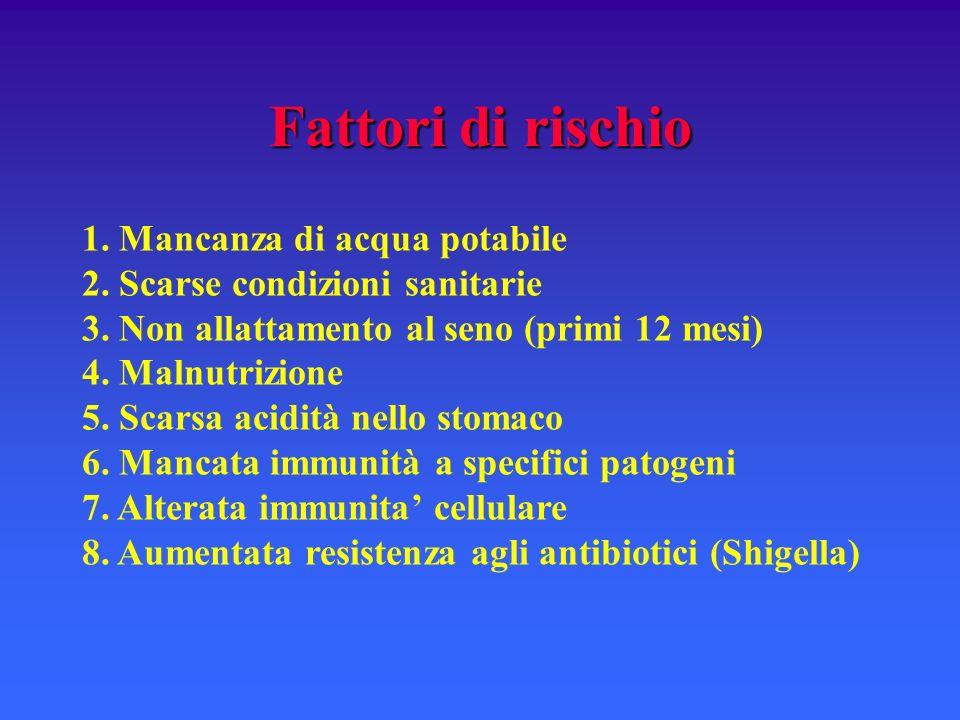 Fattori di rischio 1. Mancanza di acqua potabile 2. Scarse condizioni sanitarie 3. Non allattamento al seno (primi 12 mesi) 4. Malnutrizione 5. Scarsa