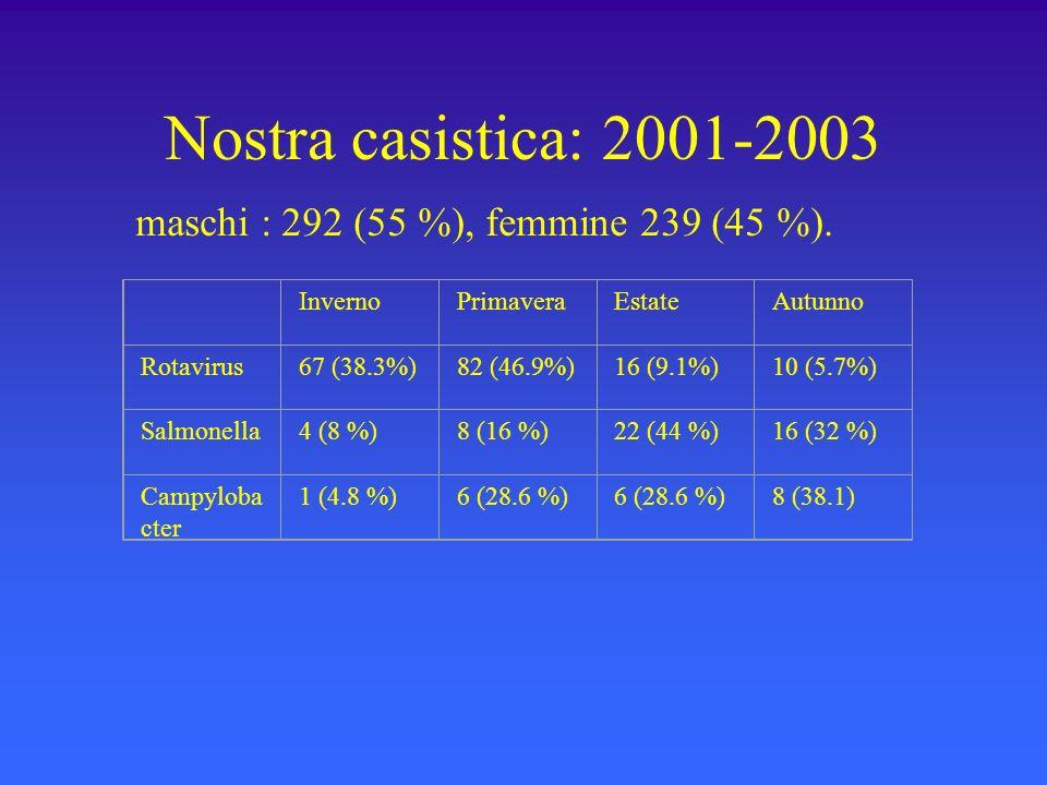 Nostra casistica: 2001-2003 maschi : 292 (55 %), femmine 239 (45 %). InvernoPrimaveraEstateAutunno Rotavirus67 (38.3%)82 (46.9%)16 (9.1%)10 (5.7%) Sal