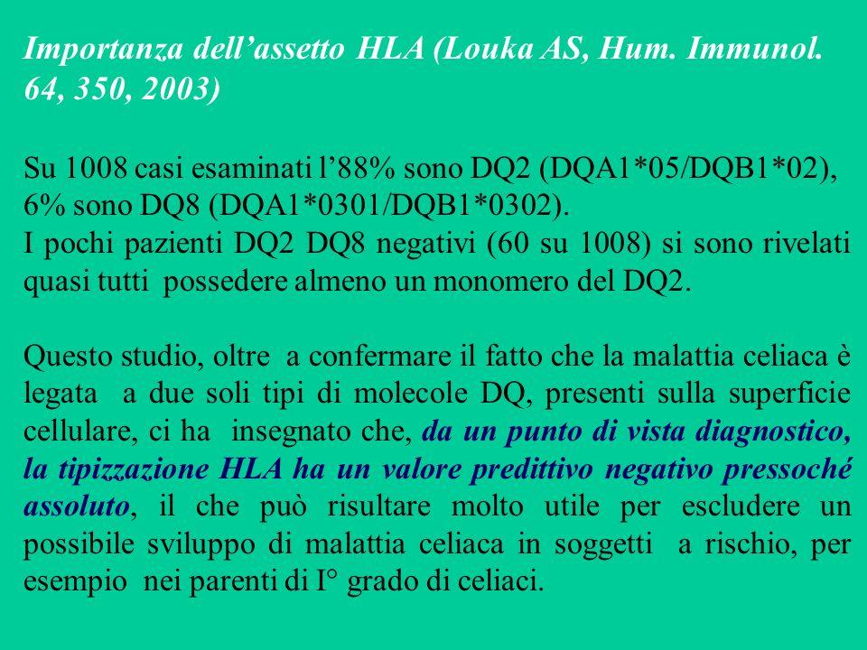 Importanza dellassetto HLA (Louka AS, Hum. Immunol. 64, 350, 2003) Su 1008 casi esaminati l88% sono DQ2 (DQA1*05/DQB1*02), 6% sono DQ8 (DQA1*0301/DQB1