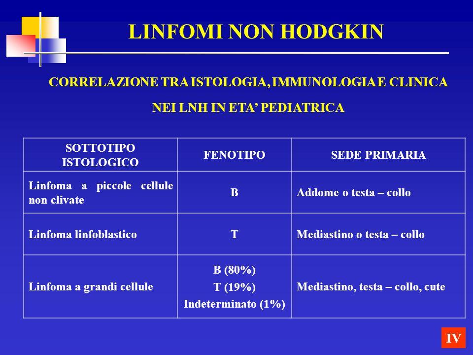 IV LINFOMI NON HODGKIN SOTTOTIPO ISTOLOGICO FENOTIPOSEDE PRIMARIA Linfoma a piccole cellule non clivate BAddome o testa – collo Linfoma linfoblasticoT