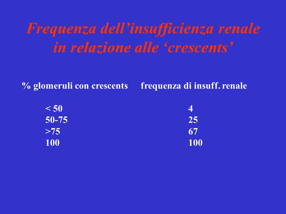 Frequenza dellinsufficienza renale in relazione alle crescents % glomeruli con crescentsfrequenza di insuff. renale < 504 50-7525 >7567100