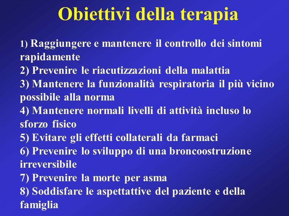 Obiettivi della terapia 1) Raggiungere e mantenere il controllo dei sintomi rapidamente 2) Prevenire le riacutizzazioni della malattia 3) Mantenere la