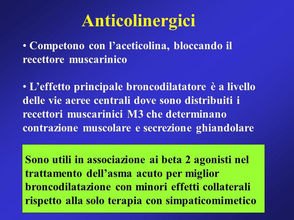 Anticolinergici Competono con laceticolina, bloccando il recettore muscarinico Leffetto principale broncodilatatore è a livello delle vie aeree centra