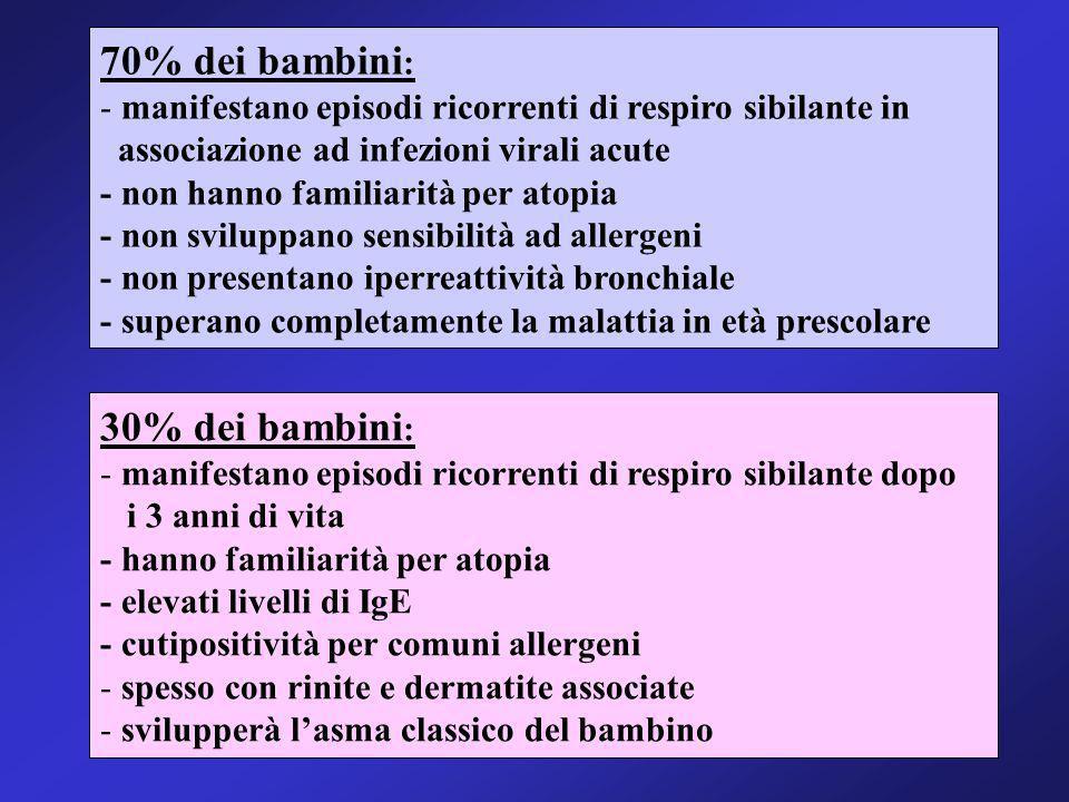 Livello 4 - Terapia Terapia quotidiana Glucocorticoidi per via inalatoria 800-2000 mcg Broncodilatatori a lunga durata dazione Eventuale associazione con teofillina a lento rilascio Glucocorticoidi per via orale