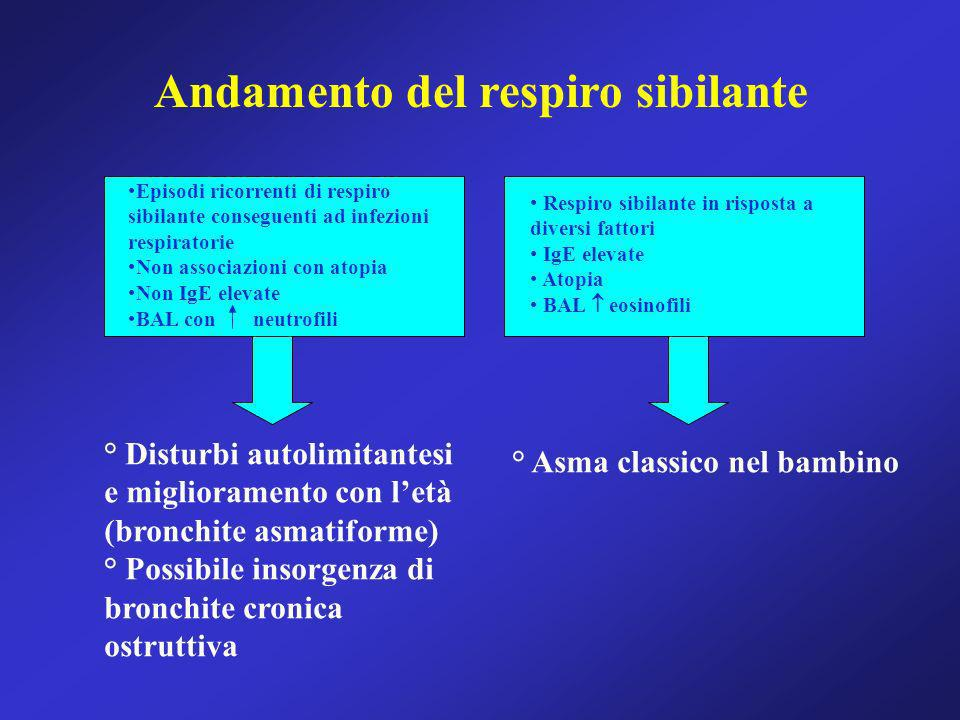 Andamento del respiro sibilante Episodi ricorrenti di respiro sibilante conseguenti ad infezioni respiratorie Non associazioni con atopia Non IgE elev