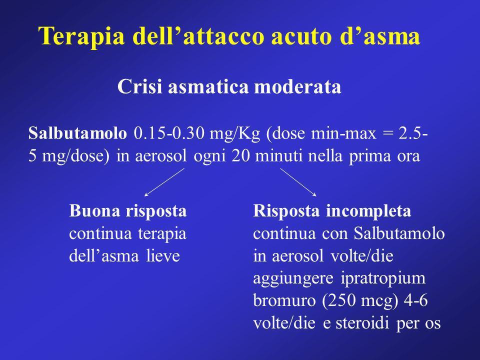 Terapia dellattacco acuto dasma Crisi asmatica moderata Salbutamolo 0.15-0.30 mg/Kg (dose min-max = 2.5- 5 mg/dose) in aerosol ogni 20 minuti nella pr
