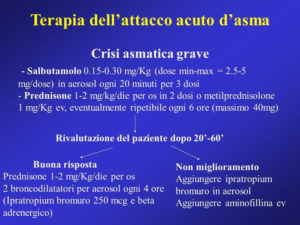 Terapia dellattacco acuto dasma Crisi asmatica grave - Salbutamolo 0.15-0.30 mg/Kg (dose min-max = 2.5-5 mg/dose) in aerosol ogni 20 minuti per 3 dosi