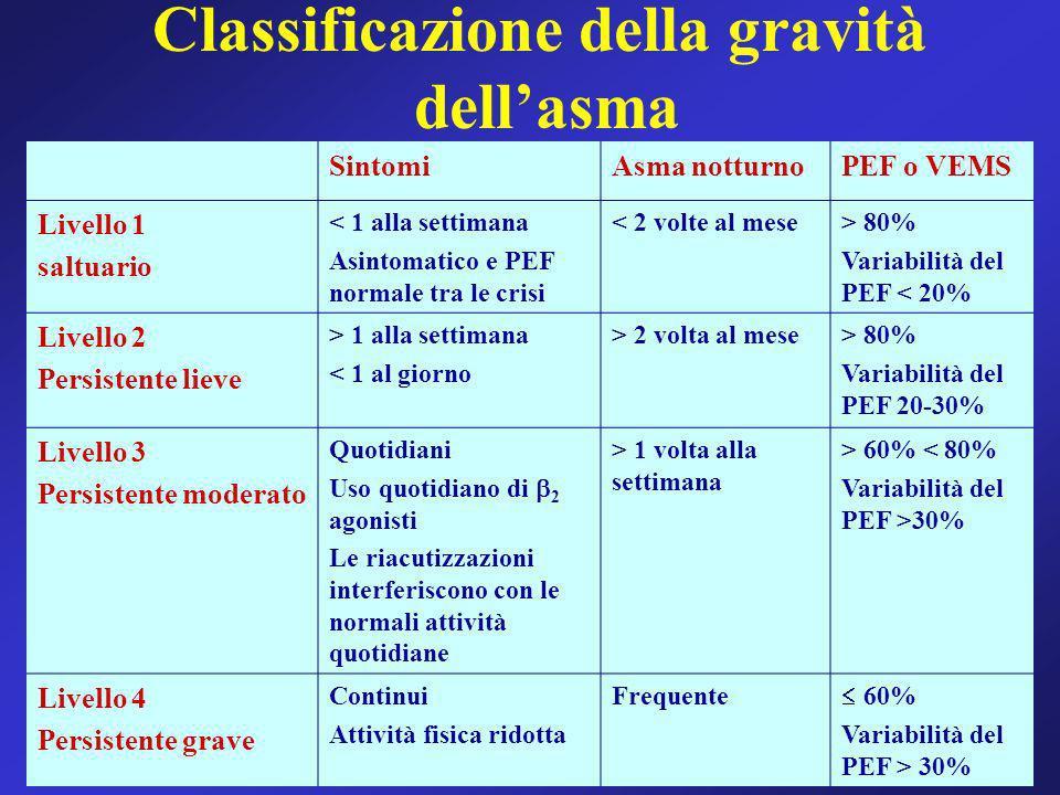 Classificazione della gravità dellasma SintomiAsma notturnoPEF o VEMS Livello 1 saltuario < 1 alla settimana Asintomatico e PEF normale tra le crisi <