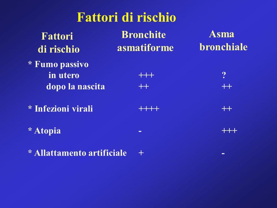 Fattori di rischio Fattori di rischio Bronchite asmatiforme Asma bronchiale * Fumo passivo in utero+++? dopo la nascita++++ * Infezioni virali++++++ *