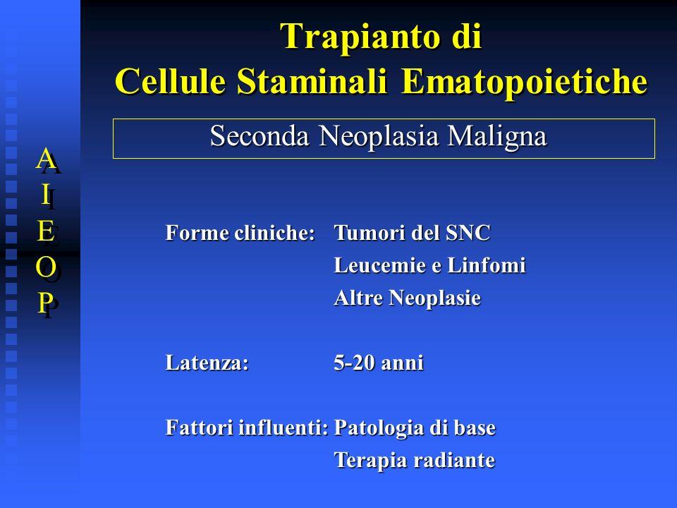 Trapianto di Cellule Staminali Ematopoietiche Seconda Neoplasia Maligna Forme cliniche:Tumori del SNC Leucemie e Linfomi Altre Neoplasie Latenza:5-20