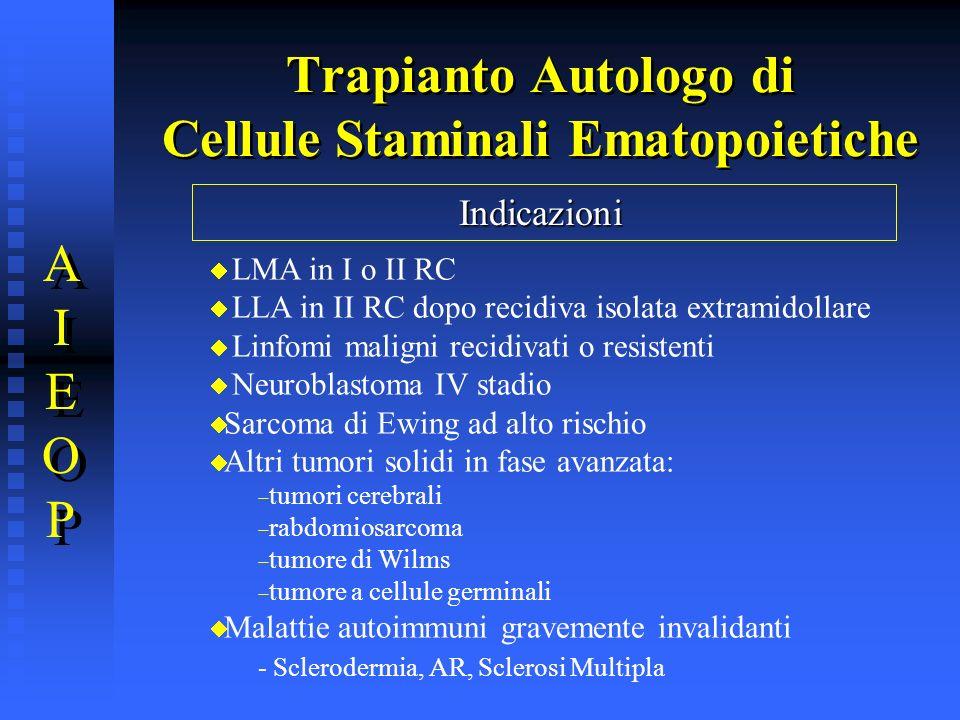 Trapianto Autologo di Cellule Staminali Ematopoietiche AIEOPAIEOP AIEOPAIEOP Indicazioni LMA in I o II RC LLA in II RC dopo recidiva isolata extramido