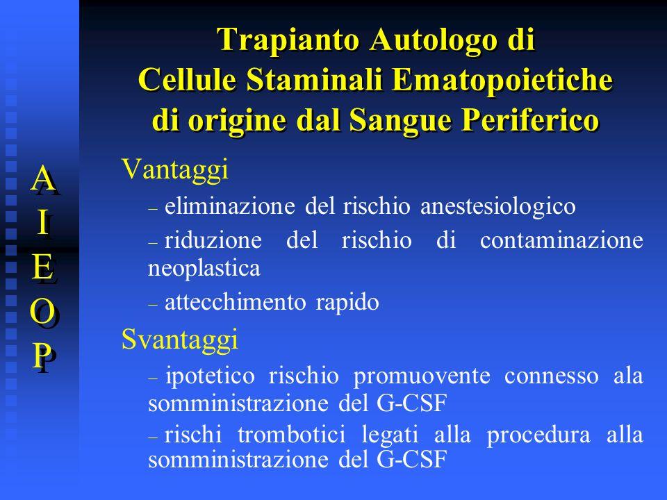 Trapianto Autologo di Cellule Staminali Ematopoietiche di origine dal Sangue Periferico AIEOPAIEOP AIEOPAIEOP Vantaggi eliminazione del rischio aneste