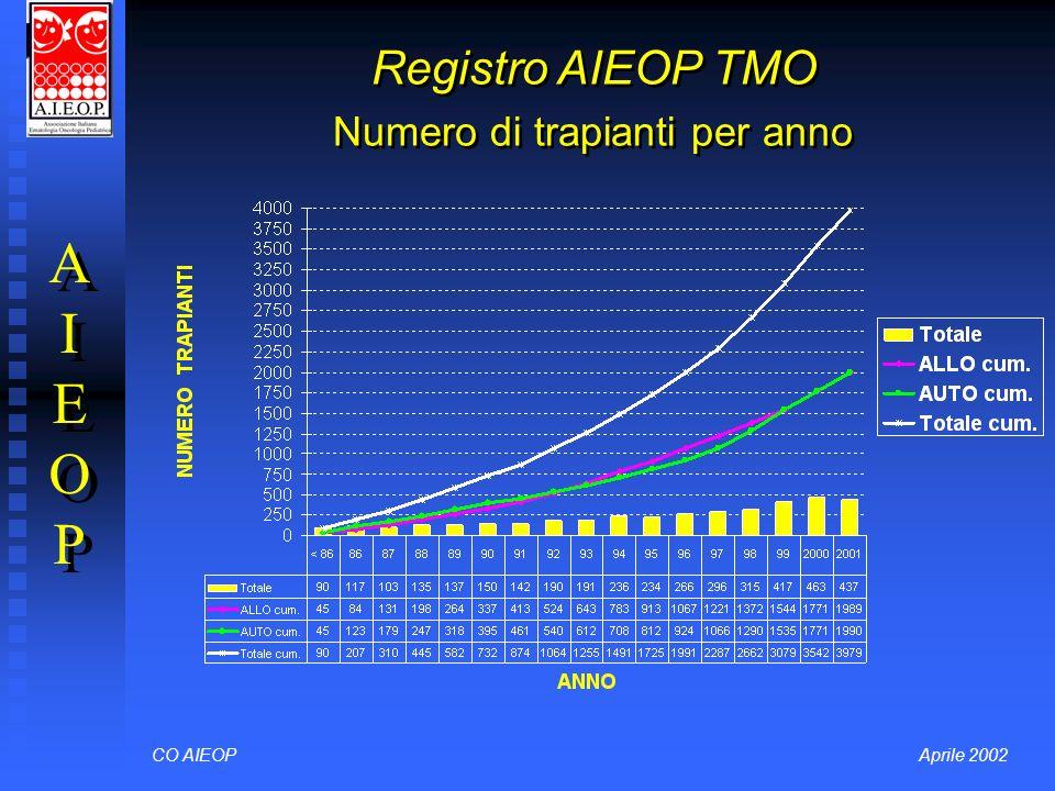 Registro AIEOP TMO Numero di trapianti per anno CO AIEOPAprile 2002 AIEOPAIEOP AIEOPAIEOP