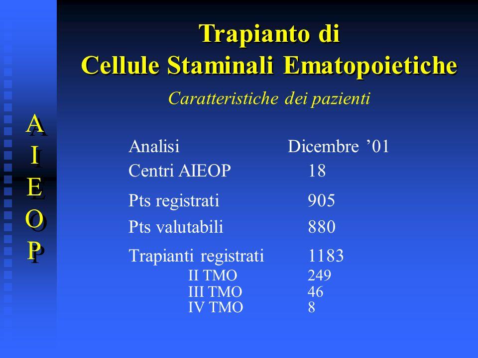 Caratteristiche dei pazienti Analisi Dicembre 01 Centri AIEOP18 Pts registrati905 Pts valutabili880 Trapianti registrati1183 II TMO249 III TMO46 IV TM
