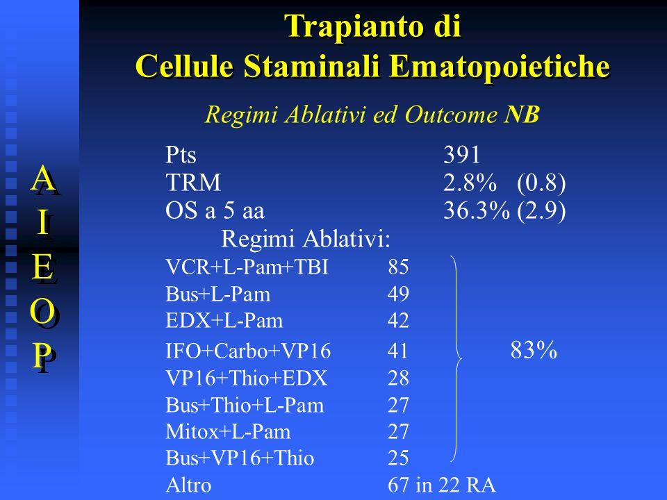 Regimi Ablativi ed Outcome NB Pts391 TRM2.8% (0.8) OS a 5 aa36.3% (2.9) Regimi Ablativi: VCR+L-Pam+TBI85 Bus+L-Pam49 EDX+L-Pam42 IFO+Carbo+VP1641 83%